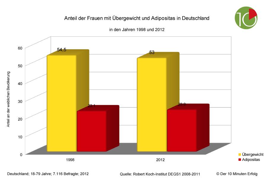 Mehr als 50 prozent der deutschen frauen sind for Koch 50 prozent