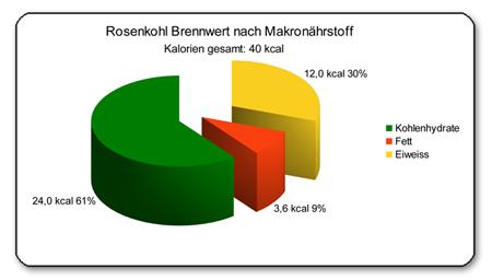 Diagramm Makronaehrstoffe Rosenkohl